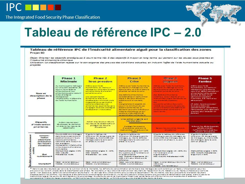 IPC The Integrated Food Security Phase Classification Fourchettes des valeurs ayant guidé lanalyse en rapport avec lIPC Indicateurs des résultats IntervallesOrientations IPC Proportion des territoires Nutrition (MAG) 5 – 10% Phase 269/135 (51%) 10 – 15% Phase 355/135 (41%) 15 – 30% Phase 411/135 (8%) Consommation alimentaire (limite et pauvre en %âge) <20% Phase 217/135 (13%) >20% - <50% Phase 389/135 (66%) >20% (pauvre seulement) Phase 429/135 (21%) Taux de mortalité TBM <0.5/10 000/jour Phase 11/135 (1%) <0,5 – 1/10000/jr Phase 253/135 (39%) 0,5 – 1/10000/jr Phase 367/135 (50%) 1 – 2/10000/jr Phase 414/135 (10%)