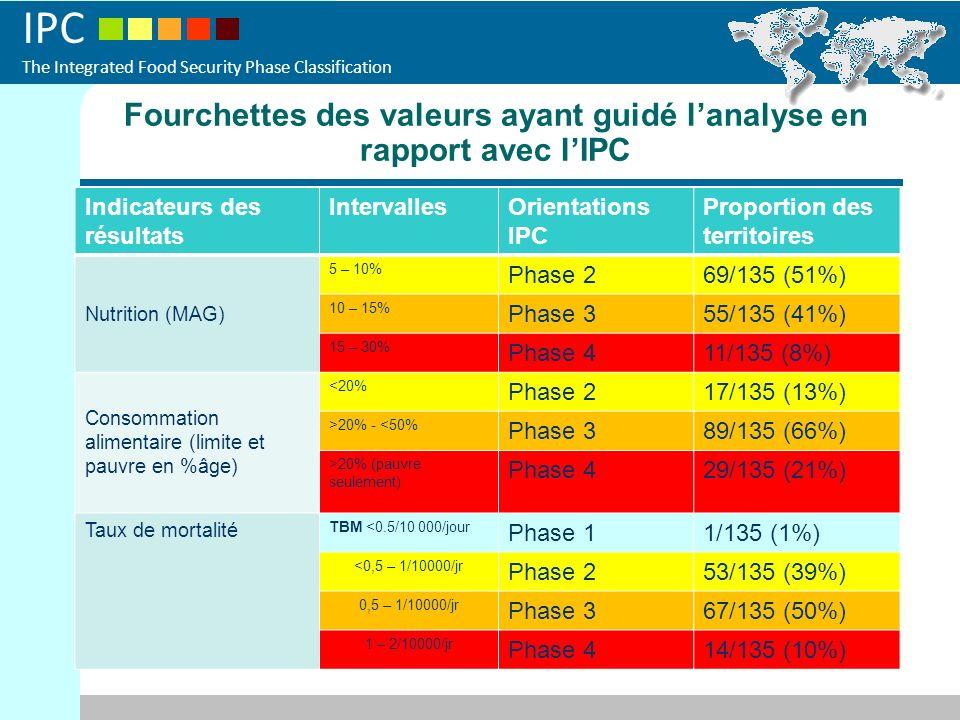 IPC The Integrated Food Security Phase Classification Fourchettes des valeurs ayant guidé lanalyse en rapport avec lIPC Indicateurs des résultats Inte