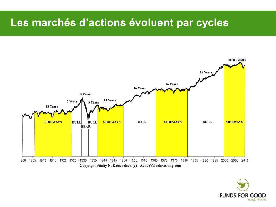 Les marchés dactions évoluent par cycles