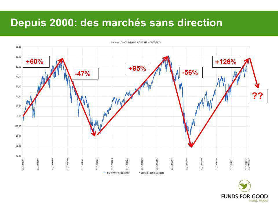 +60% -47% +95% -56% +126% ?? Depuis 2000: des marchés sans direction
