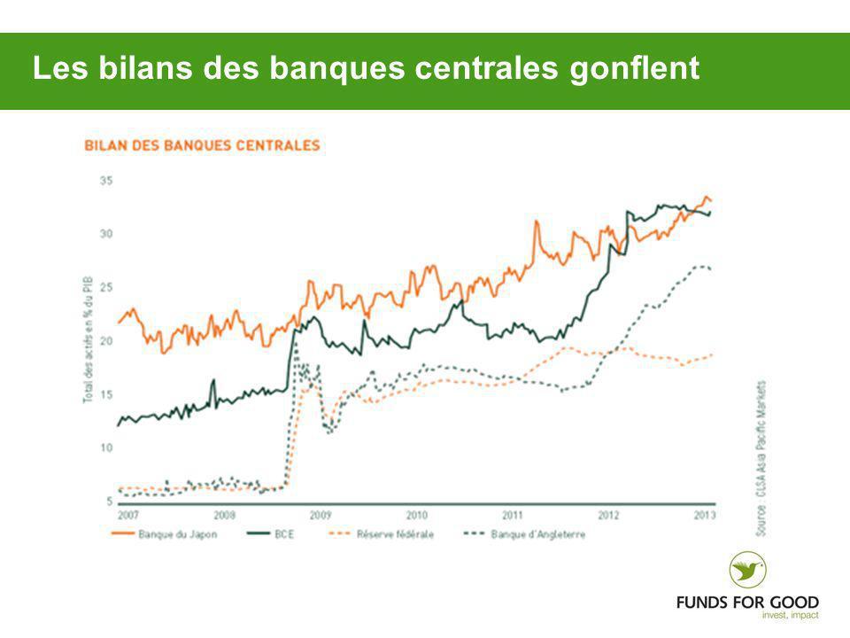 Les bilans des banques centrales gonflent