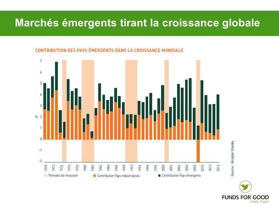 Marchés émergents tirant la croissance globale