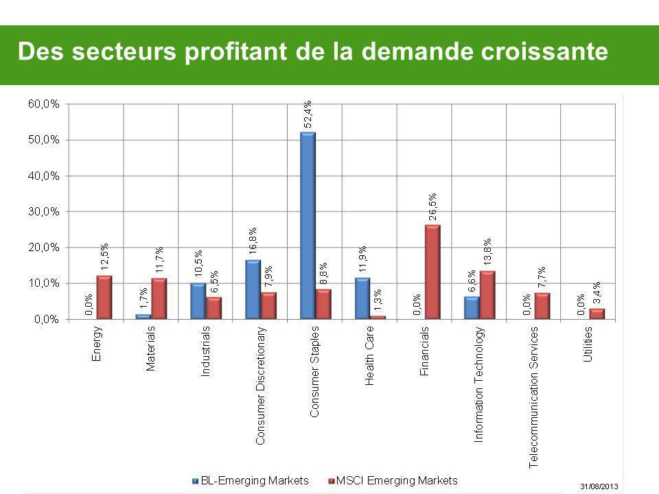 Equity Portfolio: Sector Allocation Des secteurs profitant de la demande croissante