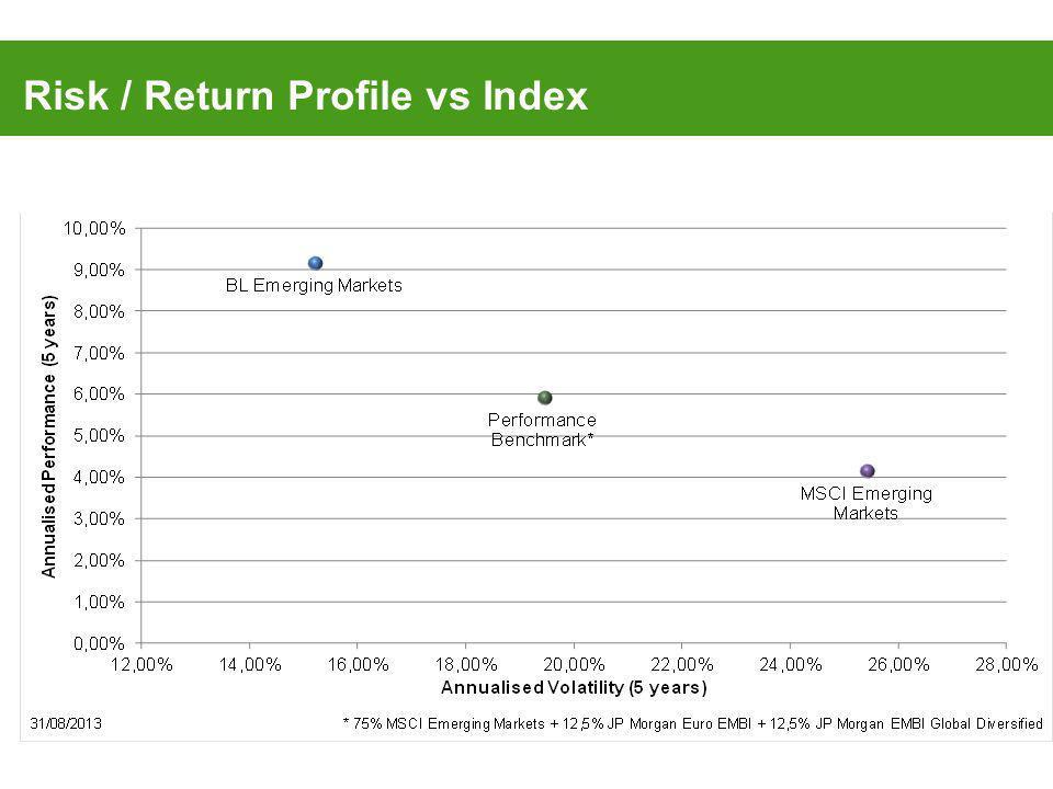 Risk / Return Profile vs Index