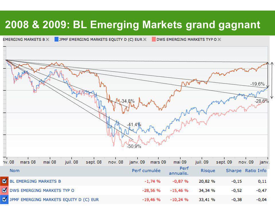 2008 & 2009: BL Emerging Markets grand gagnant -19,6% -28,6%-34,8% -41,4% -50,9%