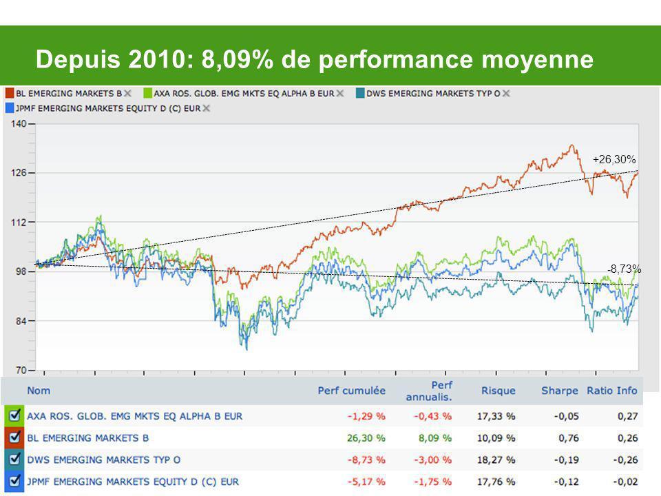 Depuis 2010: 8,09% de performance moyenne +26,30% -8,73%