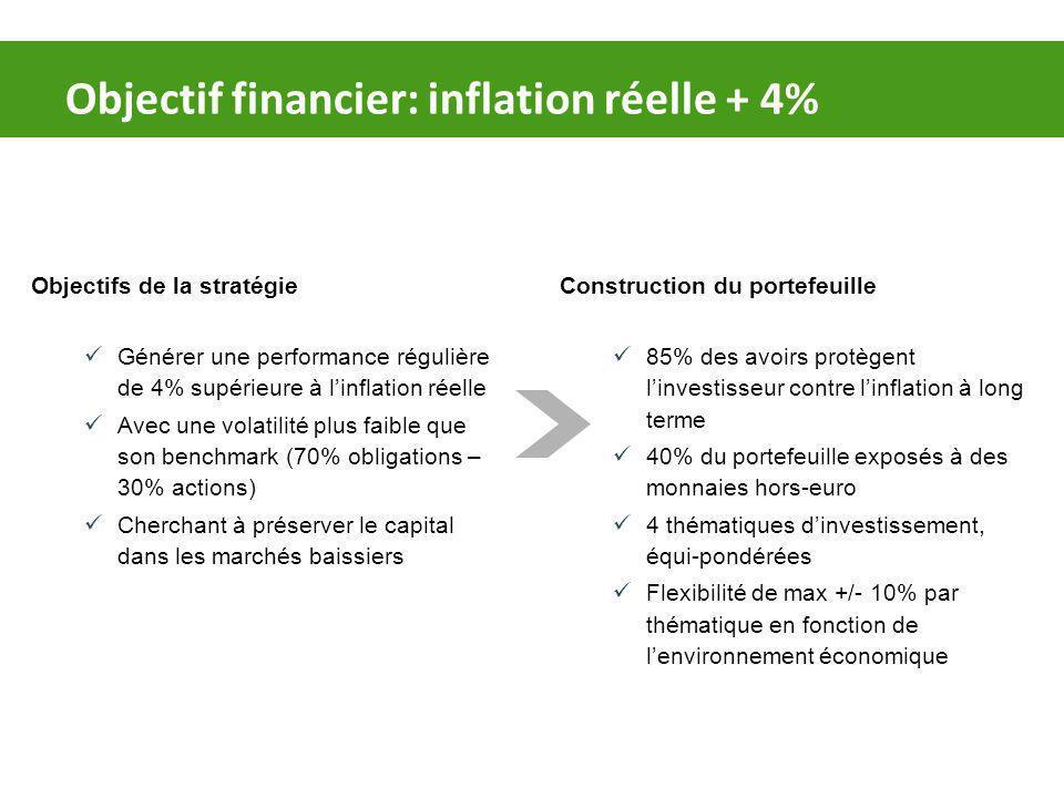 Objectif financier: inflation réelle + 4% Objectifs de la stratégie Générer une performance régulière de 4% supérieure à linflation réelle Avec une volatilité plus faible que son benchmark (70% obligations – 30% actions) Cherchant à préserver le capital dans les marchés baissiers Construction du portefeuille 85% des avoirs protègent linvestisseur contre linflation à long terme 40% du portefeuille exposés à des monnaies hors-euro 4 thématiques dinvestissement, équi-pondérées Flexibilité de max +/- 10% par thématique en fonction de lenvironnement économique