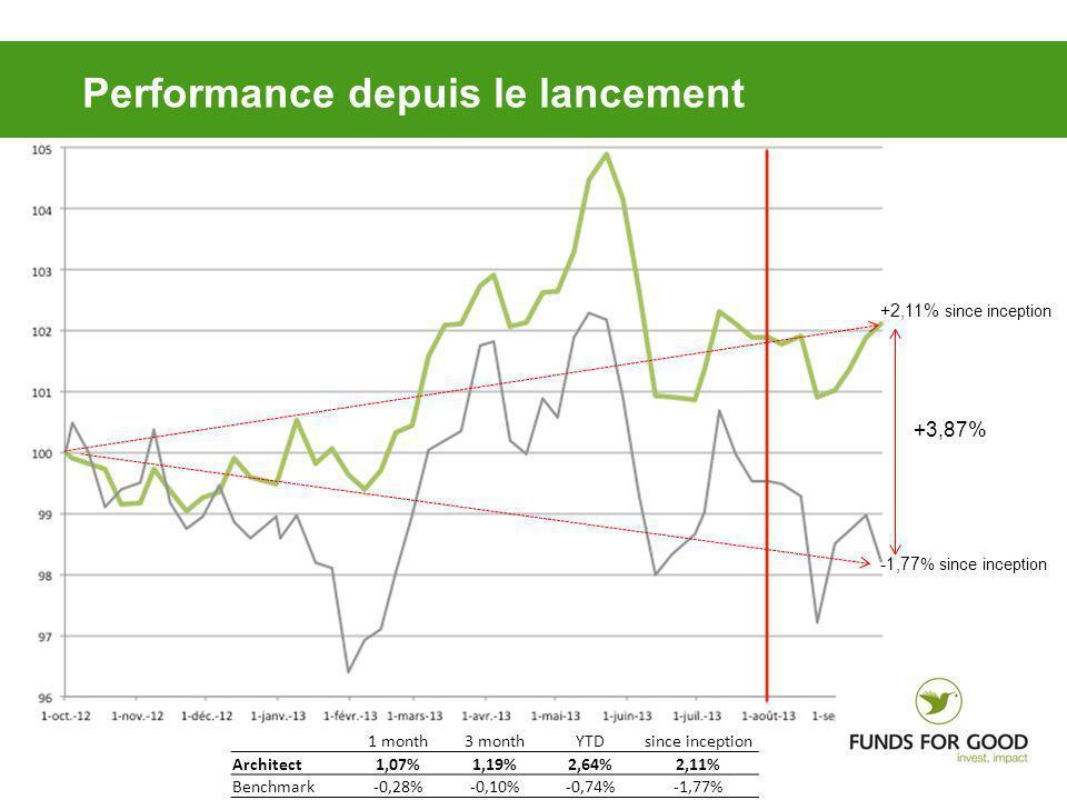 Performance depuis le lancement +3,87% +2,11% since inception -1,77 % since inception 1 month3 monthYTDsince inception Architect1,07%1,19%2,64%2,11% Benchmark-0,28%-0,10%-0,74%-1,77%