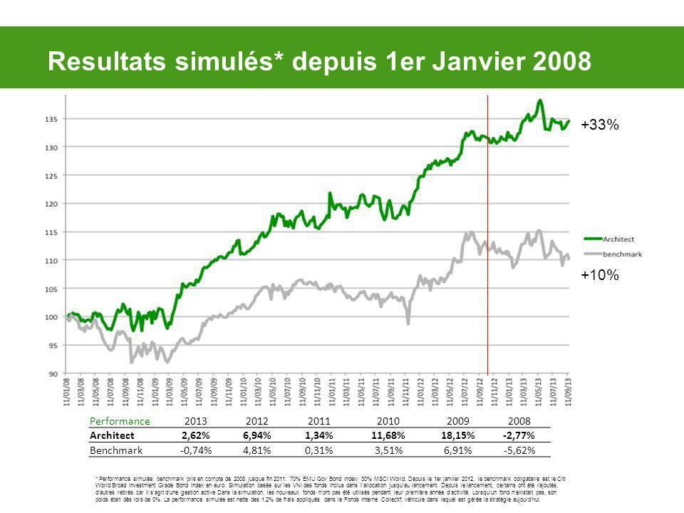 * Performance simulée: benchmark pris en compte de 2008 jusque fin 2011: 70% EMU Gov Bond Index/ 30% MSCI World.