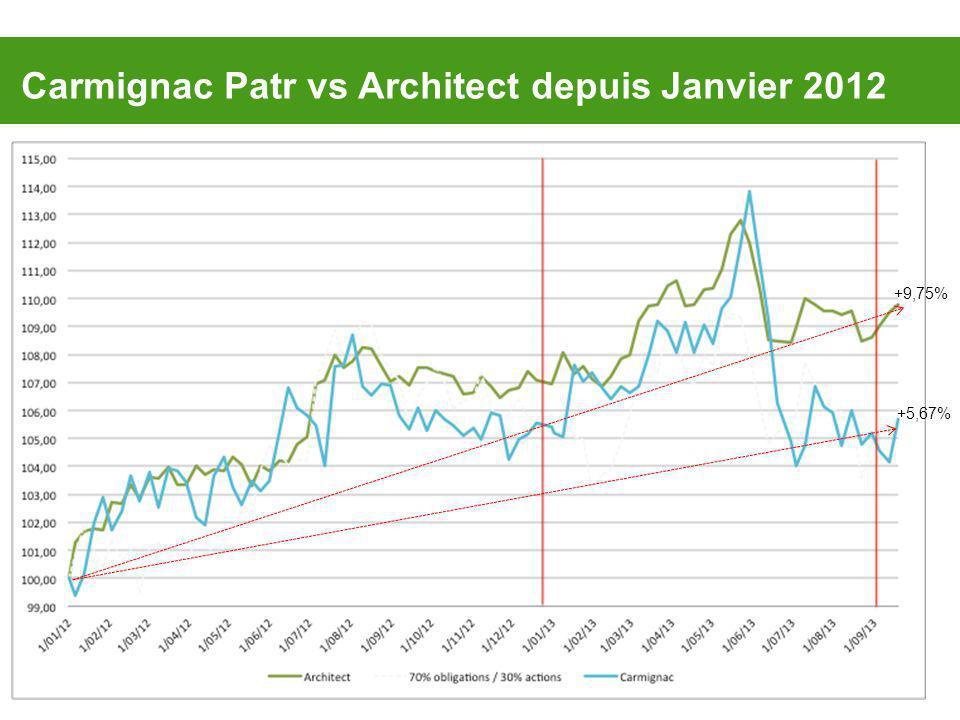 Carmignac Patr vs Architect depuis Janvier 2012 +9,75% +5,67%