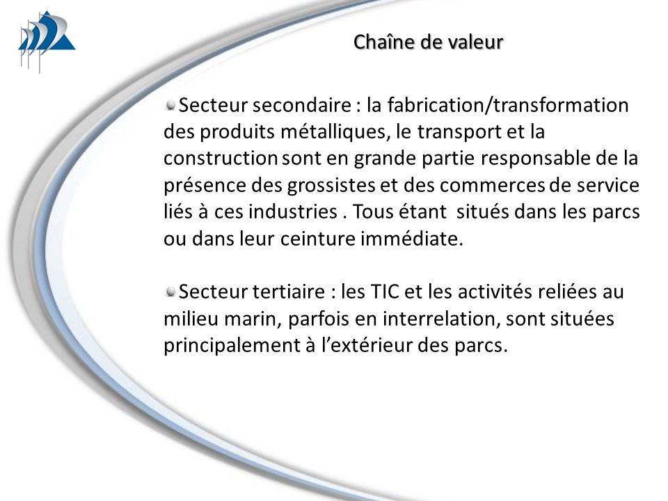Chaîne de valeur Secteur secondaire : la fabrication/transformation des produits métalliques, le transport et la construction sont en grande partie responsable de la présence des grossistes et des commerces de service liés à ces industries.