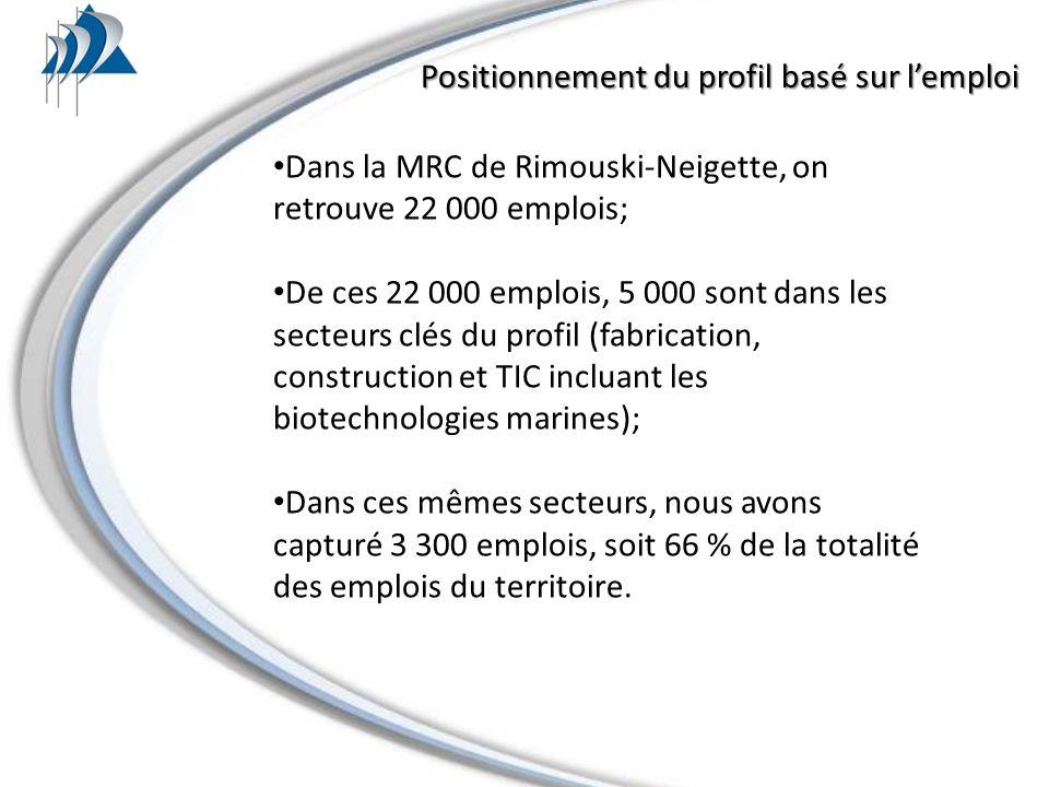 Positionnement du profil basé sur lemploi Dans la MRC de Rimouski-Neigette, on retrouve 22 000 emplois; De ces 22 000 emplois, 5 000 sont dans les secteurs clés du profil (fabrication, construction et TIC incluant les biotechnologies marines); Dans ces mêmes secteurs, nous avons capturé 3 300 emplois, soit 66 % de la totalité des emplois du territoire.