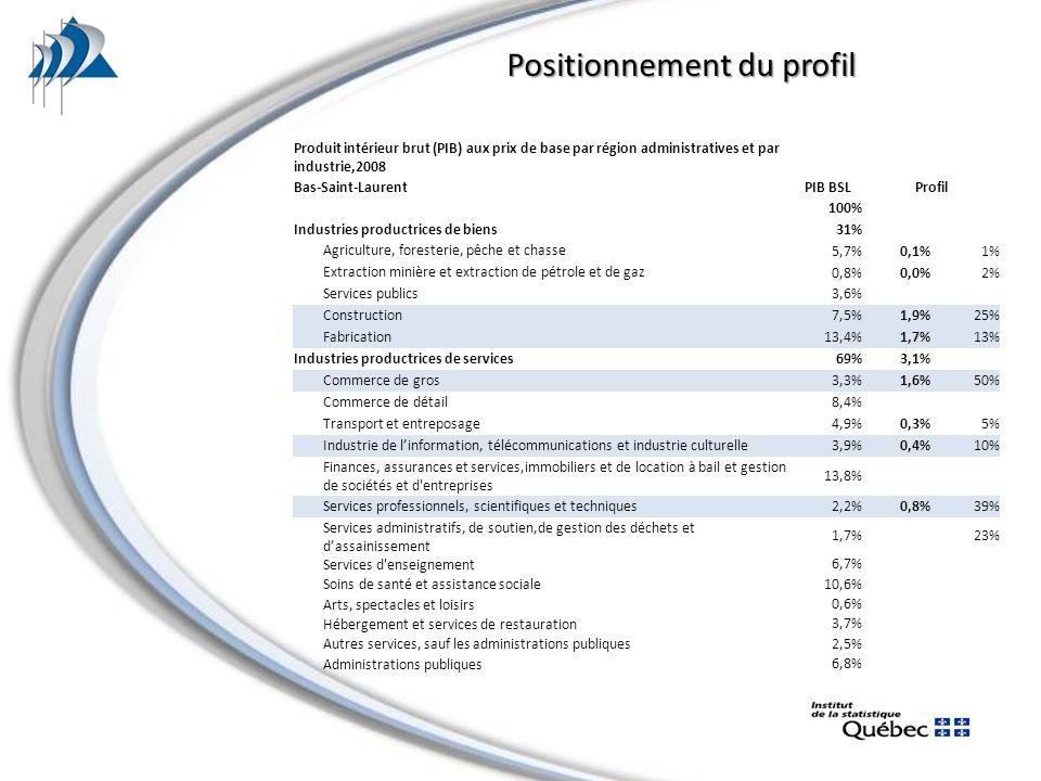 Produit intérieur brut (PIB) aux prix de base par région administratives et par industrie,2008 Bas-Saint-LaurentPIB BSLProfil 100% Industries productrices de biens 31% Agriculture, foresterie, pêche et chasse 5,7%0,1%1% Extraction minière et extraction de pétrole et de gaz 0,8%0,0%2% Services publics 3,6% Construction 7,5%1,9%25% Fabrication 13,4%1,7%13% Industries productrices de services 69%3,1% Commerce de gros 3,3%1,6%50% Commerce de détail 8,4% Transport et entreposage 4,9%0,3%5% Industrie de linformation, télécommunications et industrie culturelle 3,9%0,4%10% Finances, assurances et services,immobiliers et de location à bail et gestion de sociétés et d entreprises 13,8% Services professionnels, scientifiques et techniques 2,2%0,8%39% Services administratifs, de soutien,de gestion des déchets et dassainissement 1,7%23% Services d enseignement 6,7% Soins de santé et assistance sociale 10,6% Arts, spectacles et loisirs 0,6% Hébergement et services de restauration 3,7% Autres services, sauf les administrations publiques 2,5% Administrations publiques 6,8% Positionnement du profil