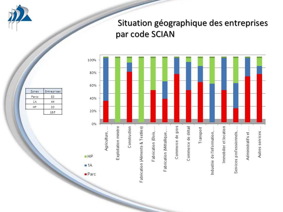ZonesEntreprises Parcs83 1A44 HP30 157 Situation géographique des entreprises Situation géographique des entreprises par code SCIAN