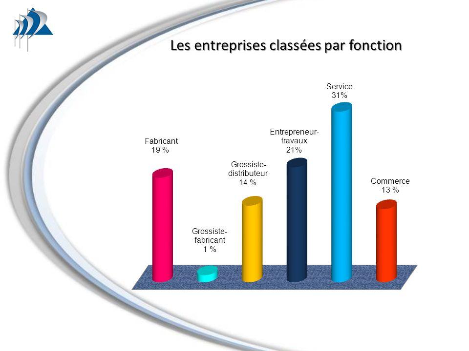 Les entreprises classées par fonction Les entreprises classées par fonction