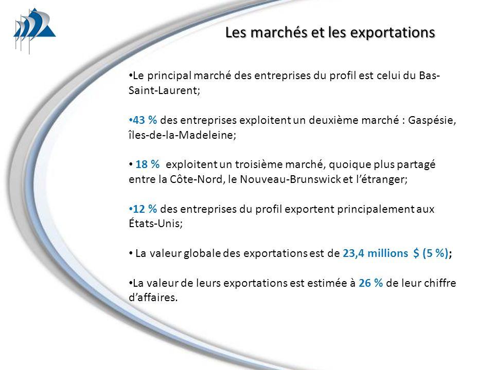 Le principal marché des entreprises du profil est celui du Bas- Saint-Laurent; 43 % des entreprises exploitent un deuxième marché : Gaspésie, îles-de-la-Madeleine; 18 % exploitent un troisième marché, quoique plus partagé entre la Côte-Nord, le Nouveau-Brunswick et létranger; 12 % des entreprises du profil exportent principalement aux États-Unis; La valeur globale des exportations est de 23,4 millions $ (5 %); La valeur de leurs exportations est estimée à 26 % de leur chiffre daffaires.