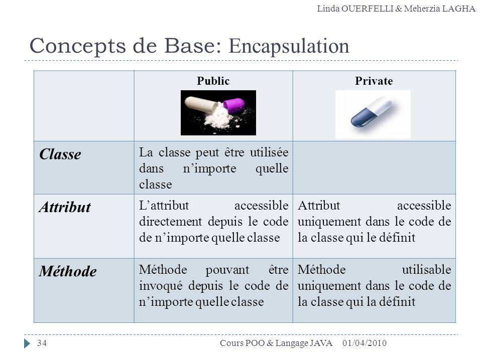 Linda OUERFELLI & Meherzia LAGHA Concepts de Base: Encapsulation PublicPrivate Classe La classe peut être utilisée dans nimporte quelle classe Attribu