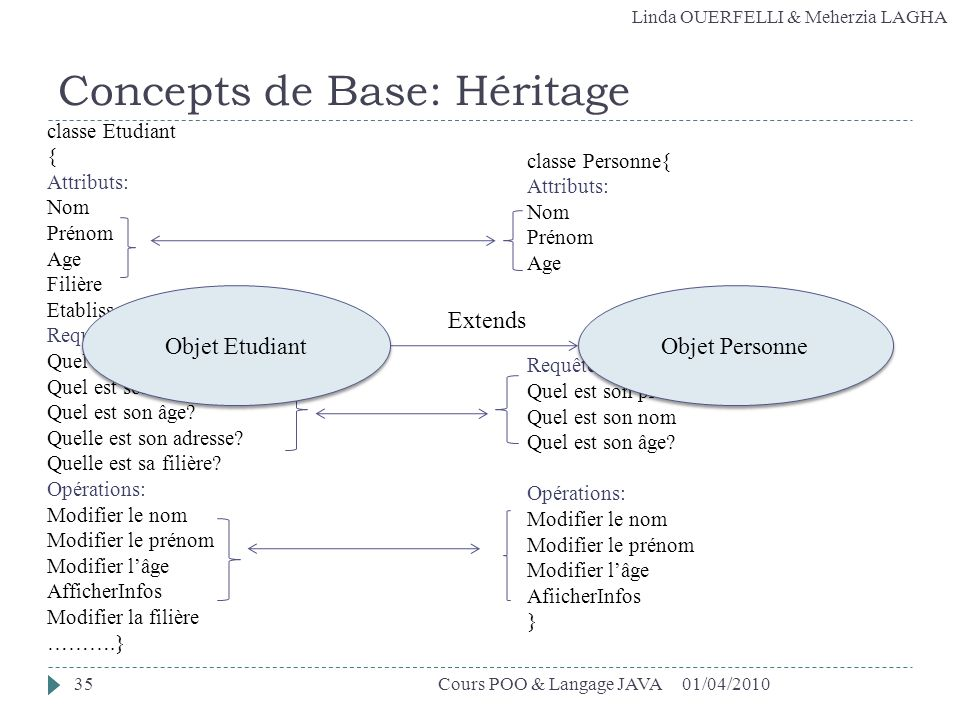 Linda OUERFELLI & Meherzia LAGHA Concepts de Base: Héritage classe Etudiant { Attributs: Nom Prénom Age Filière Etablissement Requêtes: Quel est son n