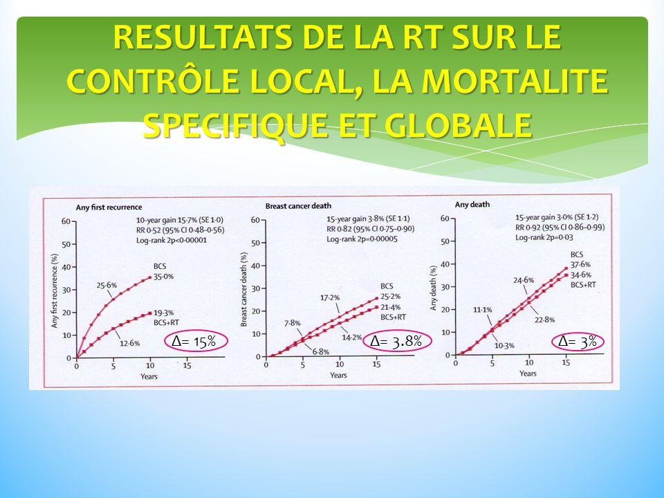 RESULTATS DE LA RT SUR LE CONTRÔLE LOCAL, LA MORTALITE SPECIFIQUE ET GLOBALE Δ= 15%Δ= 3.8%Δ= 3%