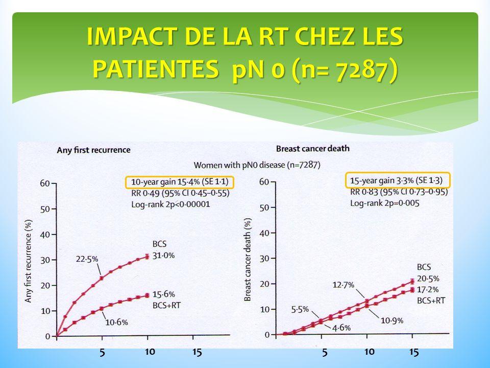 IMPACT DE LA RT CHEZ LES PATIENTES pN 0 (n= 7287) 5 10 15 5 10 15