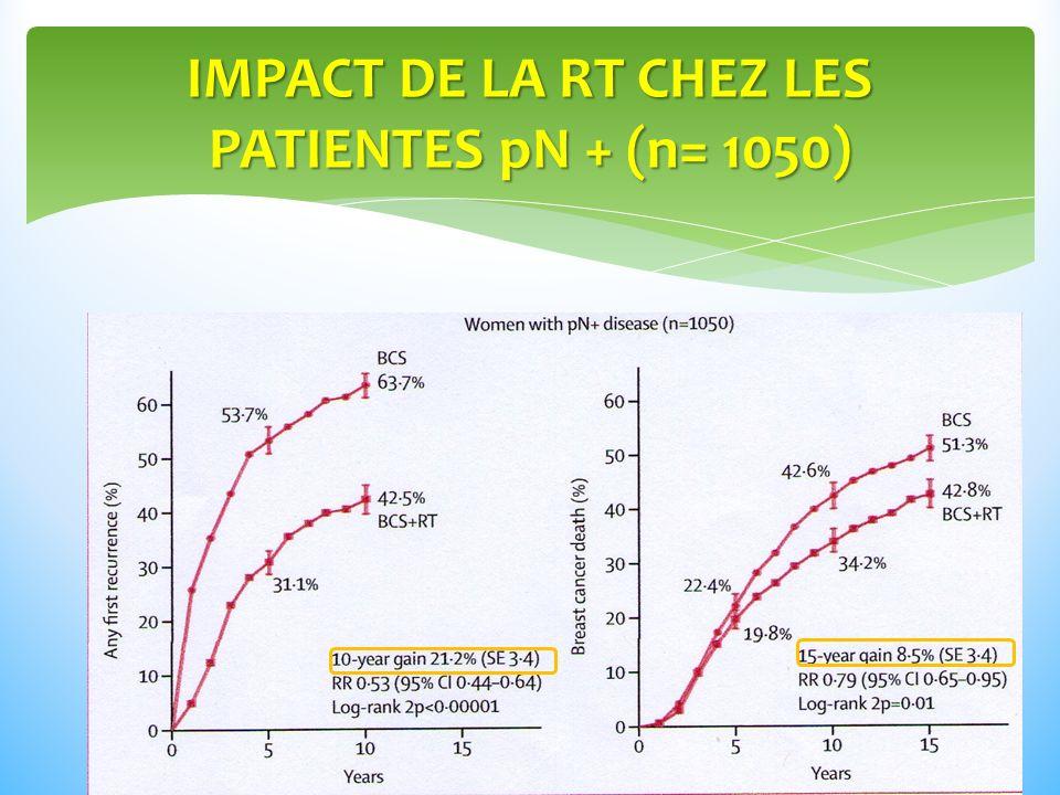 IMPACT DE LA RT CHEZ LES PATIENTES pN + (n= 1050)