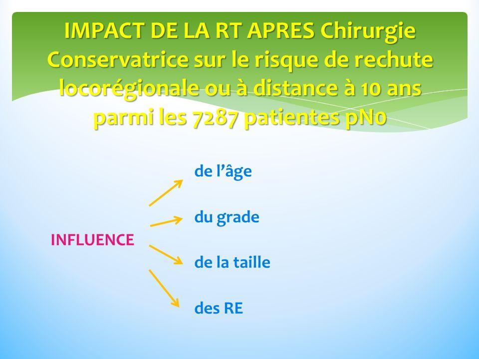 de lâge du grade INFLUENCE de la taille des RE IMPACT DE LA RT APRES Chirurgie Conservatrice sur le risque de rechute locorégionale ou à distance à 10 ans parmi les 7287 patientes pN0
