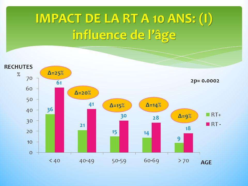 IMPACT DE LA RT A 10 ANS: (I) influence de lâge RECHUTES % AGE Δ=25% Δ=15% Δ=14% Δ=9% Δ=20% 2p= 0.0002