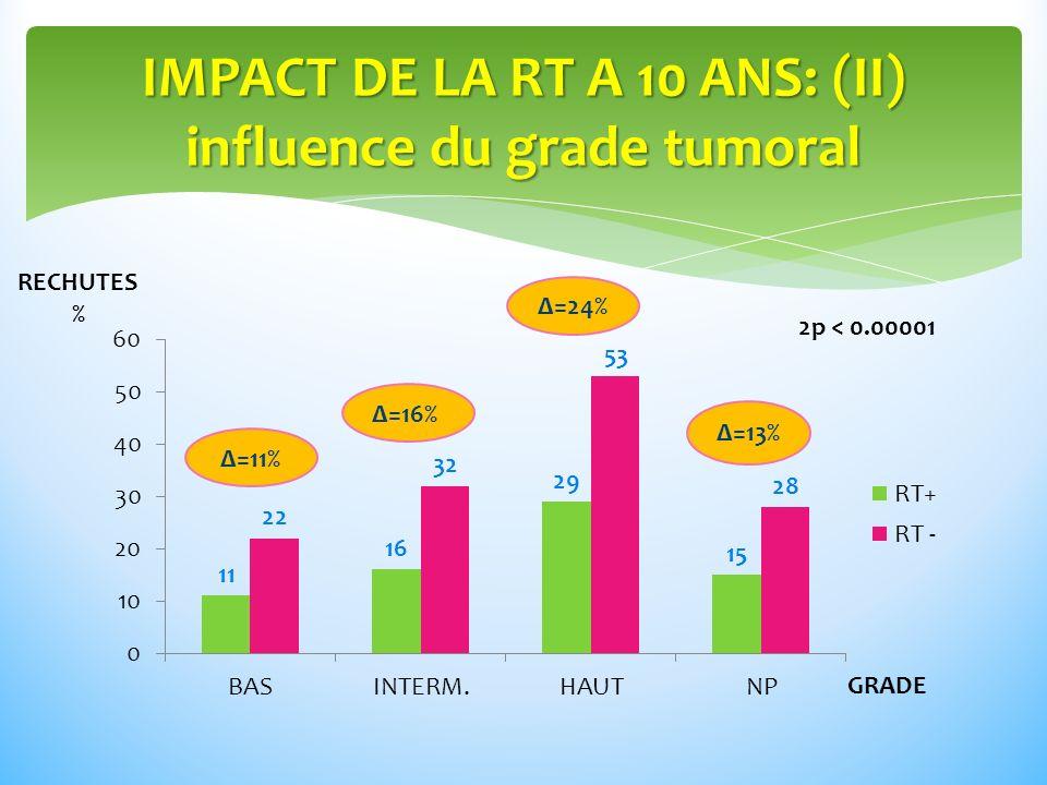 IMPACT DE LA RT A 10 ANS: (II) influence du grade tumoral RECHUTES % GRADE Δ=11% Δ=24% Δ=13% Δ=16% 2p < 0.00001