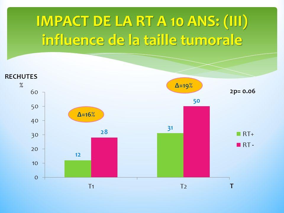 IMPACT DE LA RT A 10 ANS: (III) influence de la taille tumorale RECHUTES % T Δ=16% Δ=19% 2p= 0.06