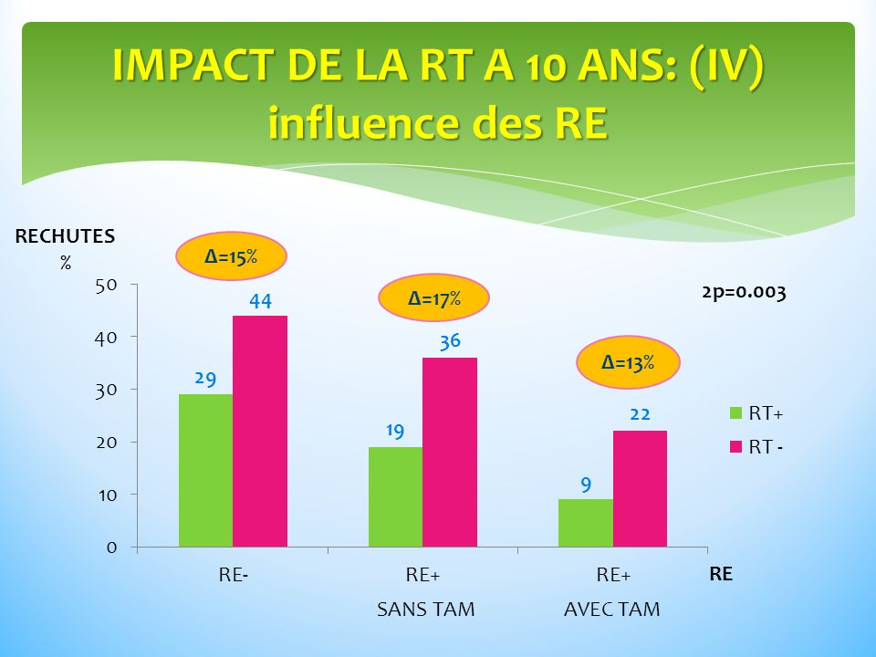 IMPACT DE LA RT A 10 ANS: (IV) influence des RE RECHUTES % RE Δ=15% Δ=17% Δ=13% SANS TAMAVEC TAM 2p=0.003