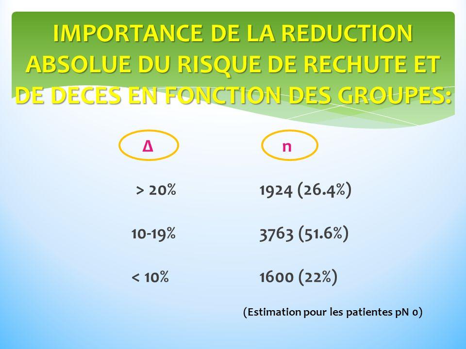 Δn > 20% 1924 (26.4%) 10-19% 3763 (51.6%) < 10% 1600 (22%) IMPORTANCE DE LA REDUCTION ABSOLUE DU RISQUE DE RECHUTE ET DE DECES EN FONCTION DES GROUPES: (Estimation pour les patientes pN 0)