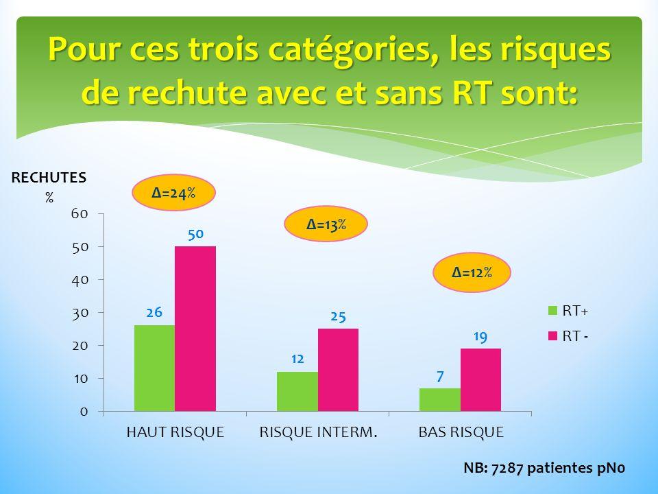 Pour ces trois catégories, les risques de rechute avec et sans RT sont: RECHUTES % Δ=24% Δ=13% Δ=12% NB: 7287 patientes pN0
