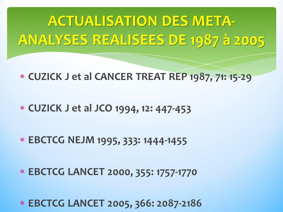 CUZICK J et al CANCER TREAT REP 1987, 71: 15-29 CUZICK J et al JCO 1994, 12: 447-453 EBCTCG NEJM 1995, 333: 1444-1455 EBCTCG LANCET 2000, 355: 1757-1770 EBCTCG LANCET 2005, 366: 2087-2186 ACTUALISATION DES META- ANALYSES REALISEES DE 1987 à 2005