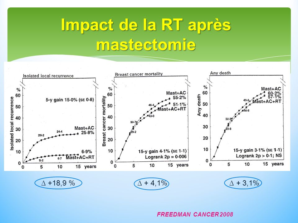FREEDMAN CANCER 2008 Impact de la RT après mastectomie +18,9 % + 4,1% + 3,1%
