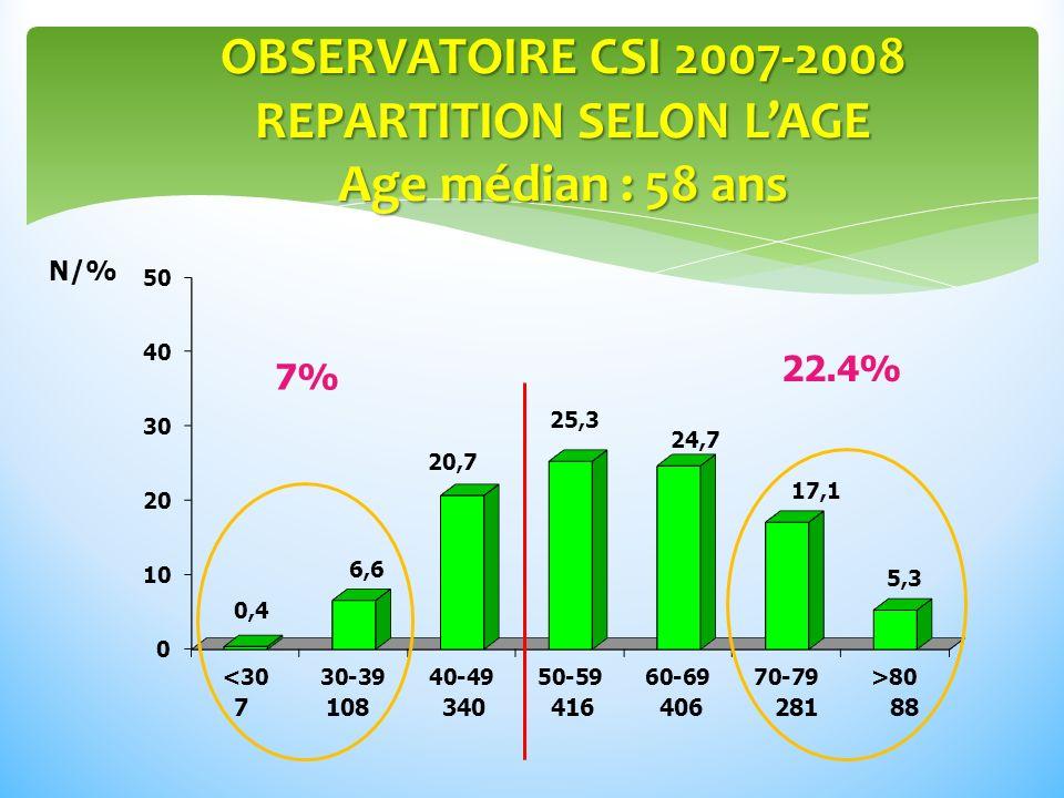 OBSERVATOIRE CSI 2007-2008 REPARTITION SELON LAGE Age médian : 58 ans N/% 7 108 340 416 406 281 88 7% 22.4%