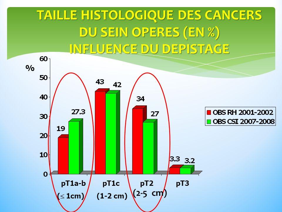 TAILLE HISTOLOGIQUE DES CANCERS DU SEIN OPERES (EN %) INFLUENCE DU DEPISTAGE % pT1a-b pT1c pT2 pT3 ( 1cm) (1-2 cm) (2-5 cm)