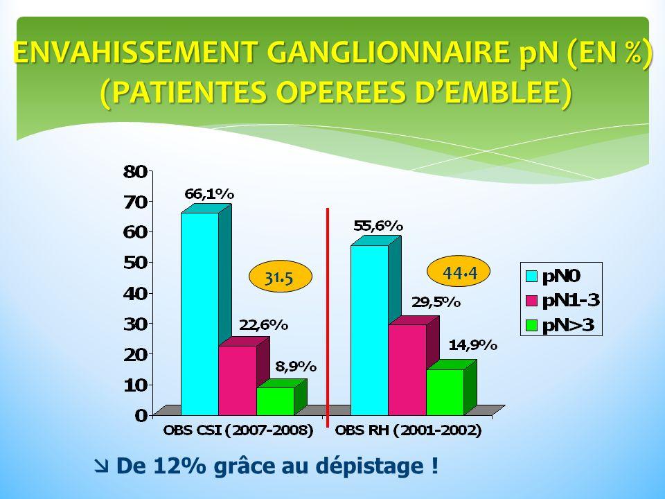 ENVAHISSEMENT GANGLIONNAIRE pN (EN %) (PATIENTES OPEREES DEMBLEE) 31.5 44.4 De 12% grâce au dépistage !