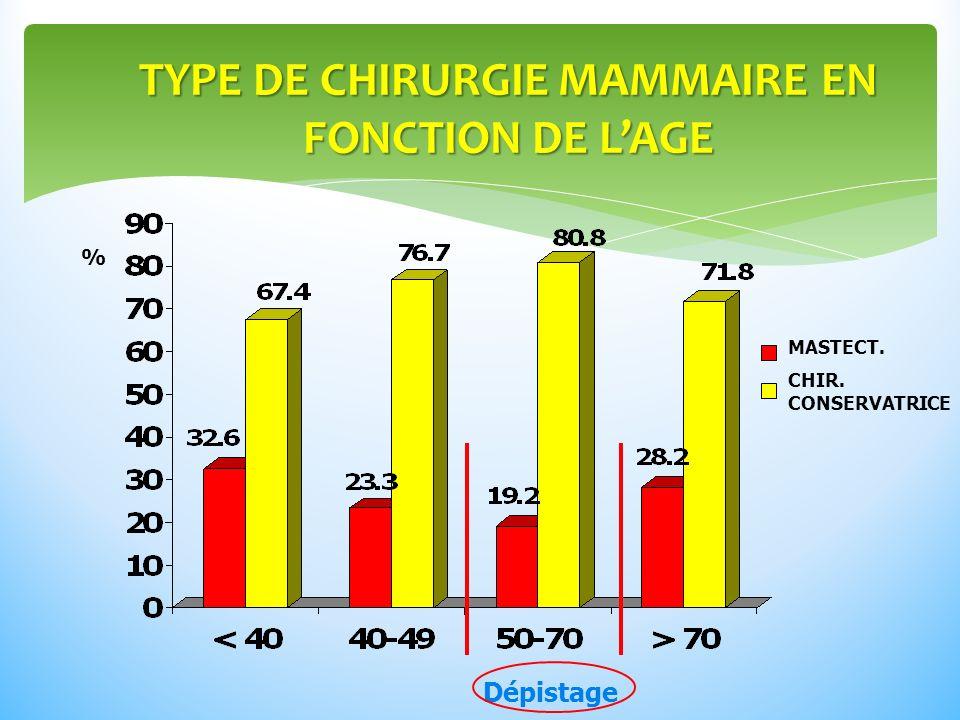TYPE DE CHIRURGIE MAMMAIRE EN FONCTION DE LAGE MASTECT. CHIR. CONSERVATRICE % Dépistage
