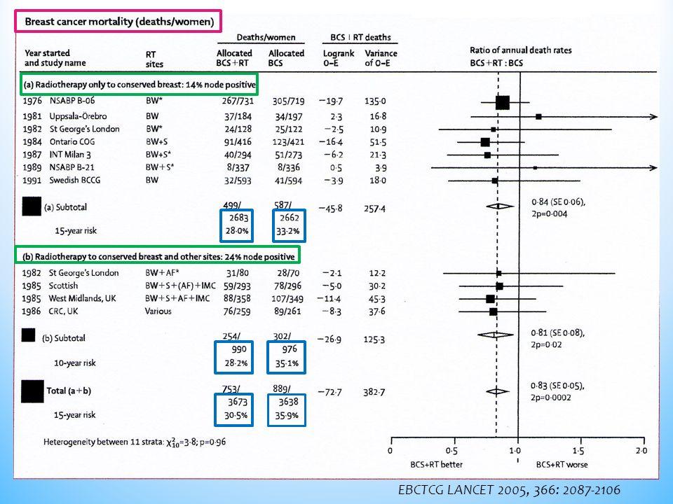 Les histogrammes doses/volumes permettent dévaluer très précisément les doses délivrées au cœur et au poumon, respectant les « contraintes de doses » pré-établies