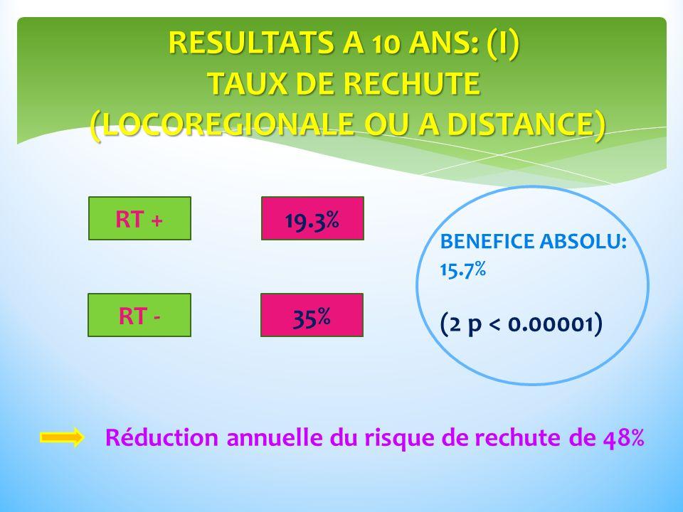RESULTATS A 10 ANS: (I) TAUX DE RECHUTE (LOCOREGIONALE OU A DISTANCE) RT + RT - 19.3% 35% BENEFICE ABSOLU: 15.7% (2 p < 0.00001) Réduction annuelle du risque de rechute de 48%