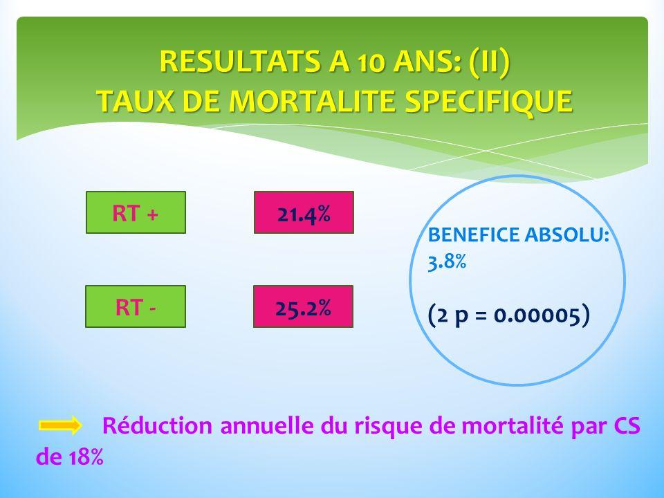 RESULTATS A 10 ANS: (II) TAUX DE MORTALITE SPECIFIQUE RT + RT - 21.4% 25.2% BENEFICE ABSOLU: 3.8% (2 p = 0.00005) Réduction annuelle du risque de mortalité par CS de 18%