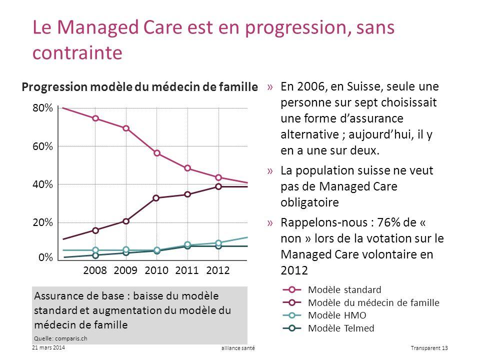 alliance santé 21 mars 2014 Transparent 13 »En 2006, en Suisse, seule une personne sur sept choisissait une forme dassurance alternative ; aujourdhui, il y en a une sur deux.