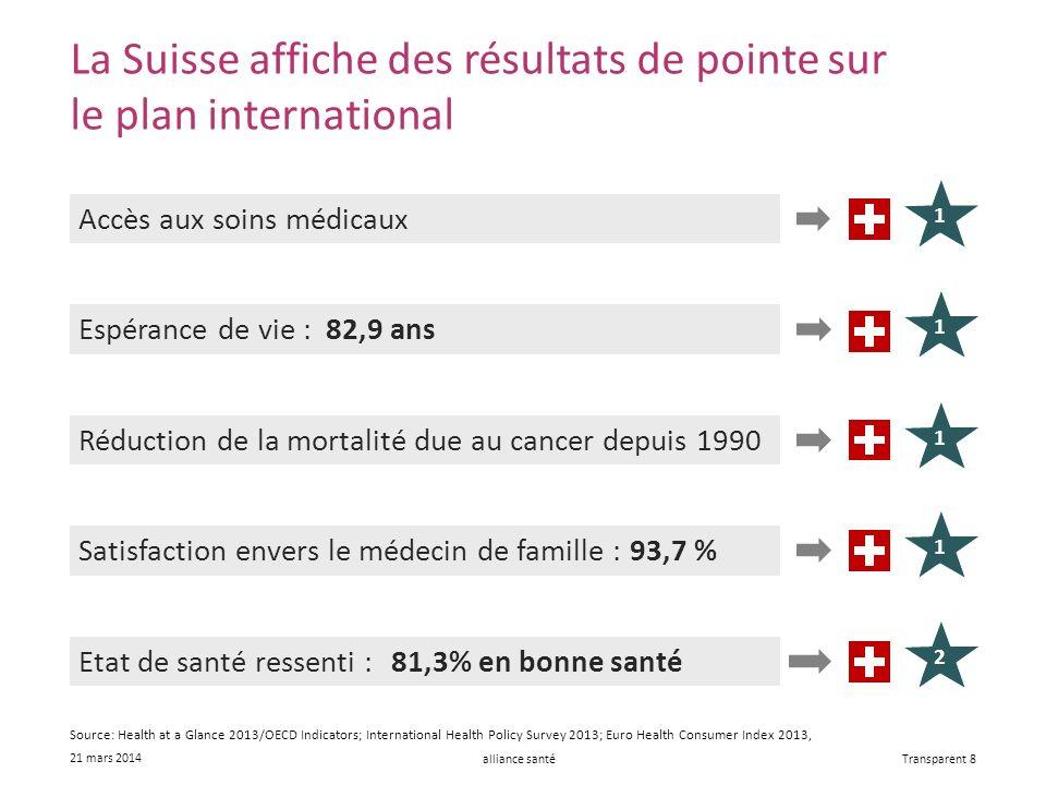 alliance santé 21 mars 2014 Transparent 8 La Suisse affiche des résultats de pointe sur le plan international Accès aux soins médicaux Réduction de la mortalité due au cancer depuis 1990 Espérance de vie :82,9 ans Satisfaction envers le médecin de famille :93,7 % Etat de santé ressenti :81,3% en bonne santé 11121 Source: Health at a Glance 2013/OECD Indicators; International Health Policy Survey 2013; Euro Health Consumer Index 2013,
