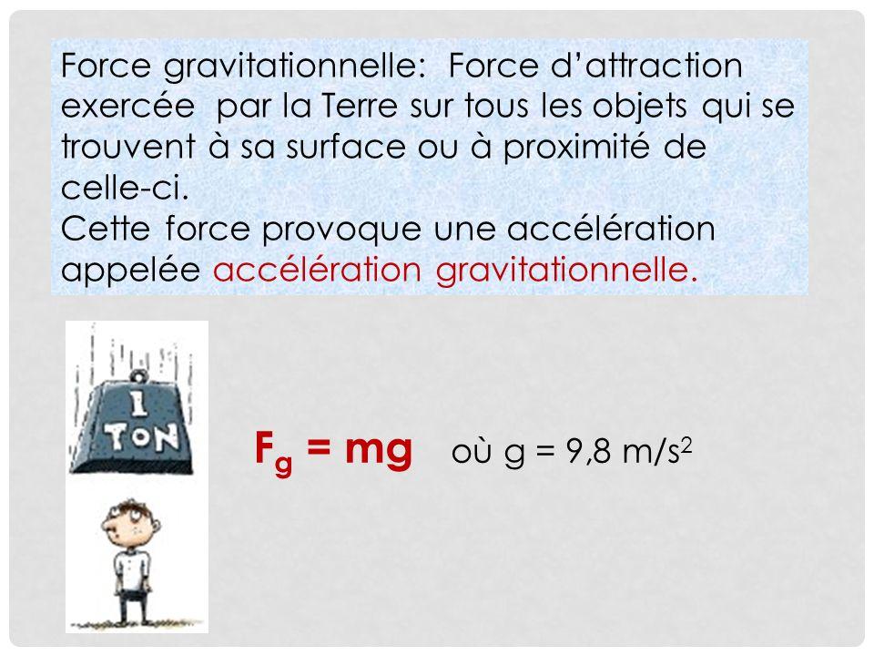 Force gravitationnelle: Force dattraction exercée par la Terre sur tous les objets qui se trouvent à sa surface ou à proximité de celle-ci.