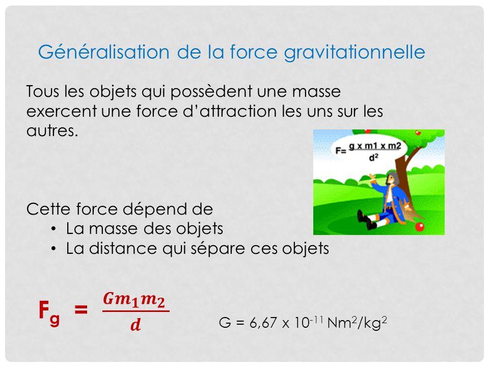 Généralisation de la force gravitationnelle Tous les objets qui possèdent une masse exercent une force dattraction les uns sur les autres.