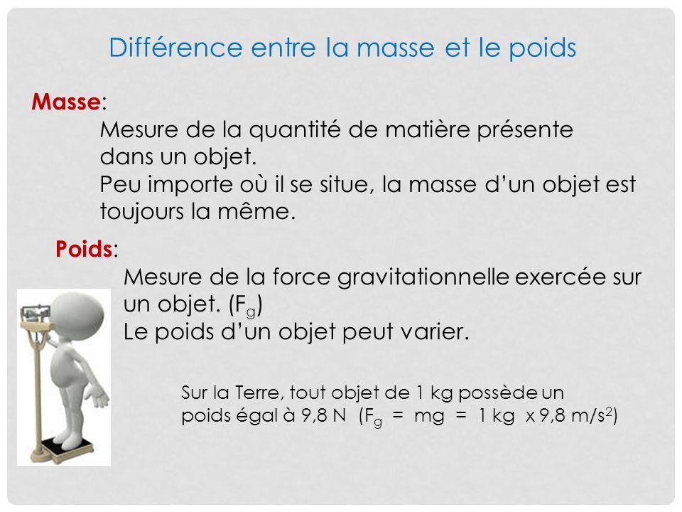 Différence entre la masse et le poids Masse : Mesure de la quantité de matière présente dans un objet.