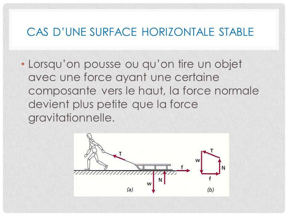 CAS DUNE SURFACE HORIZONTALE STABLE Lorsquon pousse ou quon tire un objet avec une force ayant une certaine composante vers le haut, la force normale devient plus petite que la force gravitationnelle.