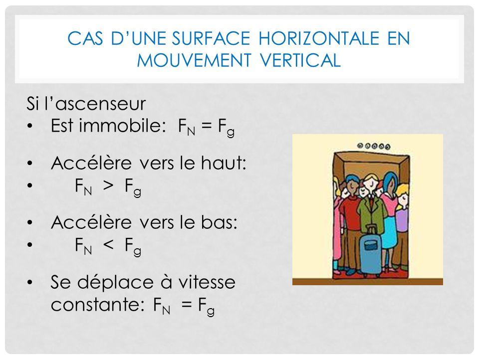 CAS DUNE SURFACE HORIZONTALE EN MOUVEMENT VERTICAL Si lascenseur Est immobile: F N = F g Accélère vers le haut: F N > F g Accélère vers le bas: F N < F g Se déplace à vitesse constante: F N = F g