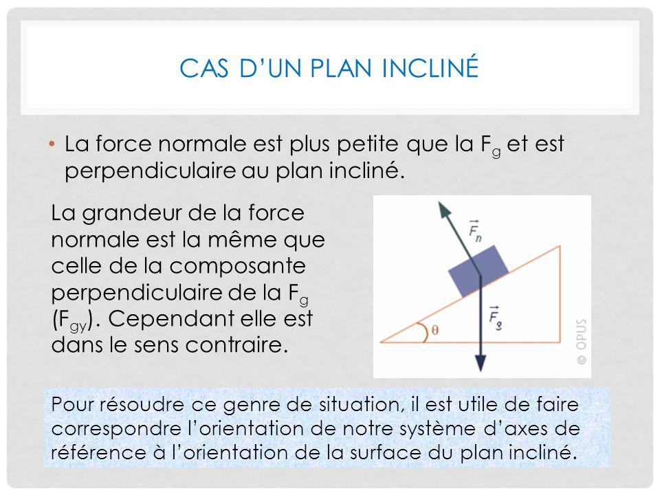 CAS DUN PLAN INCLINÉ La force normale est plus petite que la F g et est perpendiculaire au plan incliné.