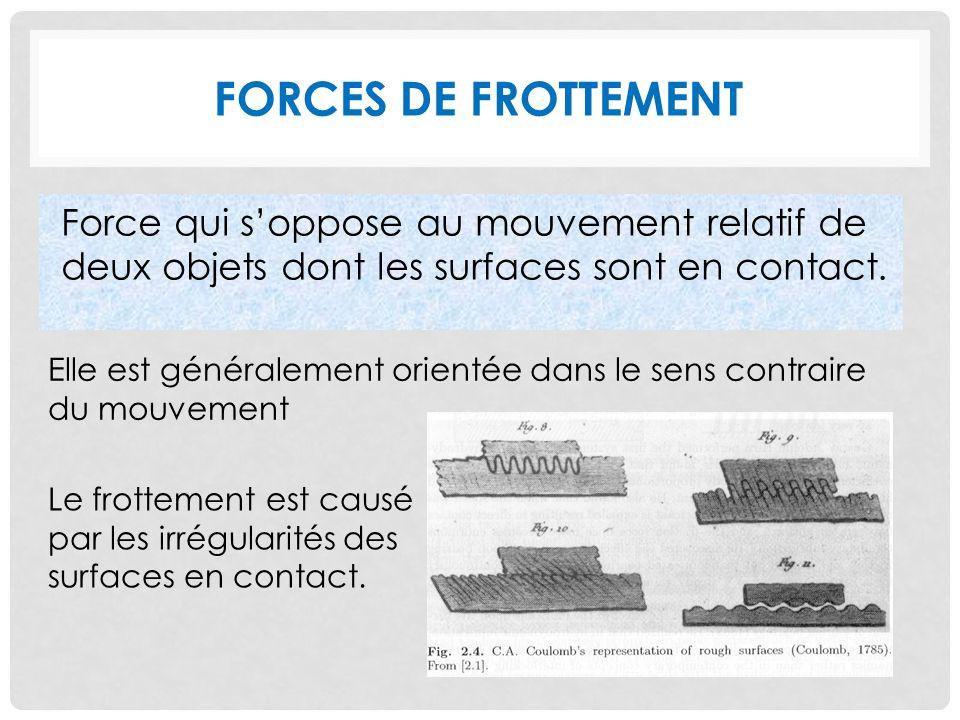 FORCES DE FROTTEMENT Force qui soppose au mouvement relatif de deux objets dont les surfaces sont en contact.